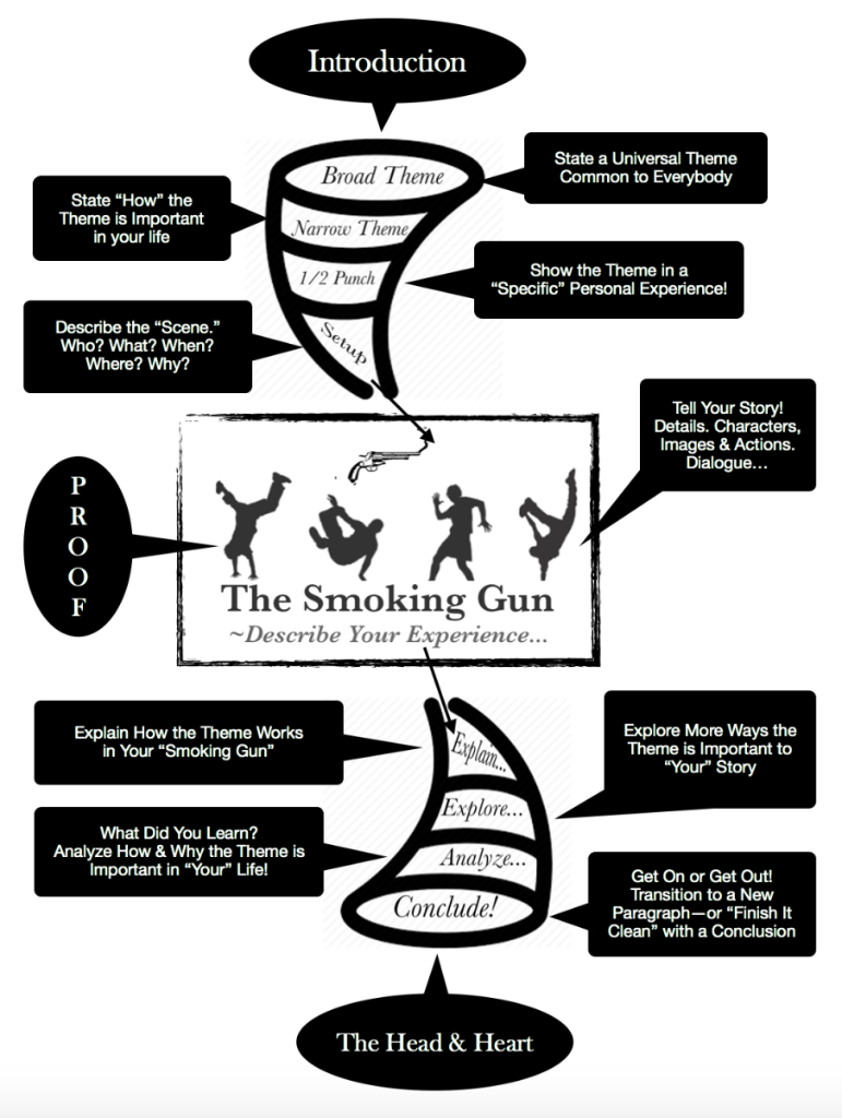 Design Writing: Narrative Diagram